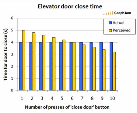 Elevator door close time graph