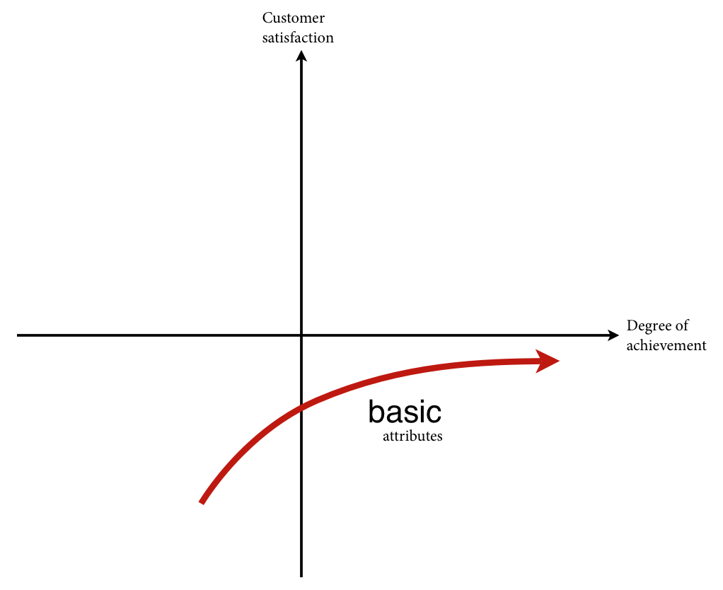 The Kano model - Threshold Attibutes (Basic)