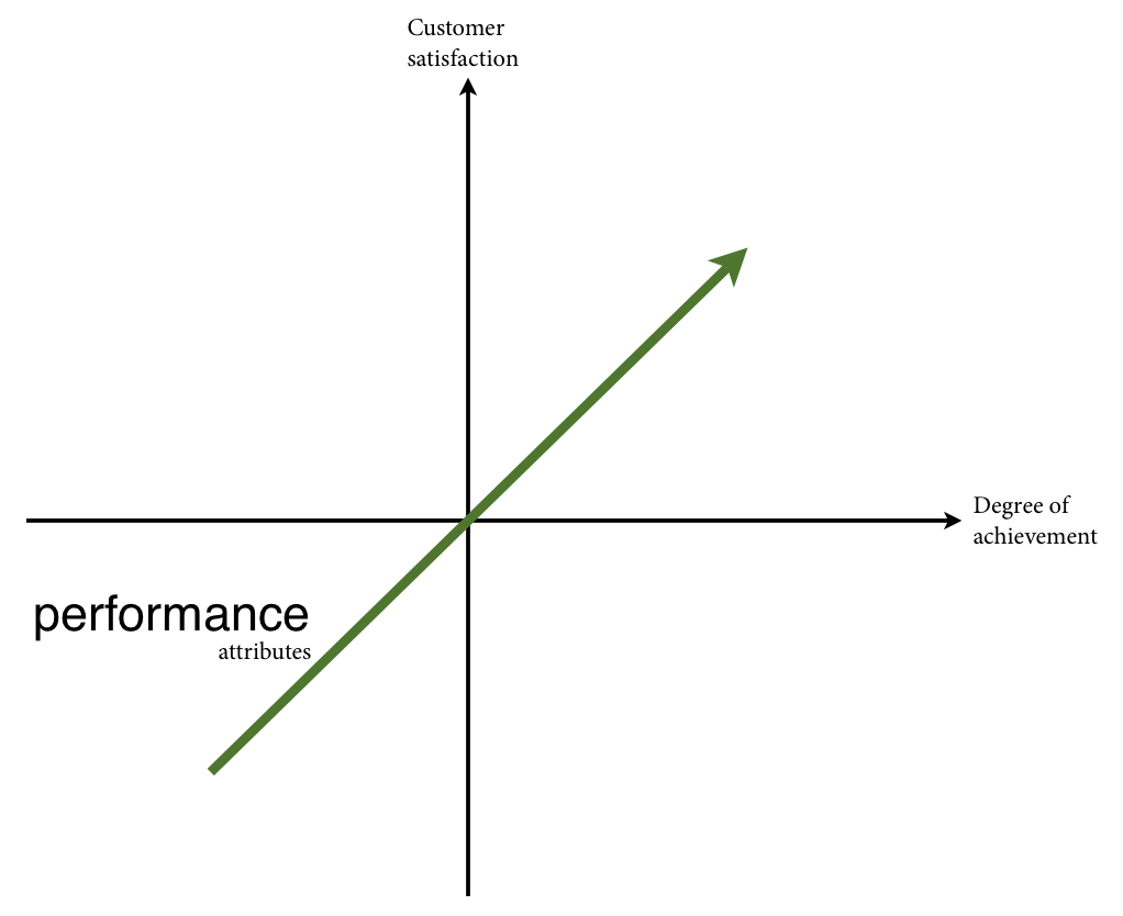 The Kano model - Perfomance Attributes